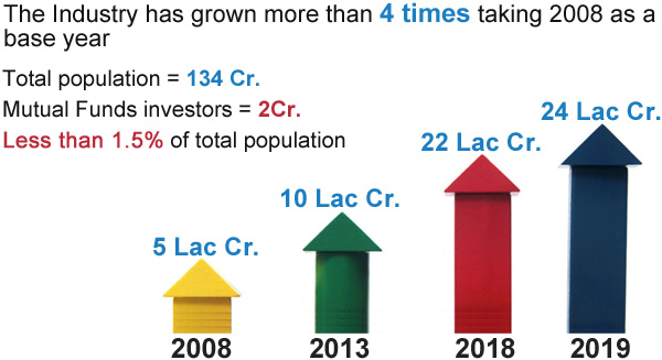 The Industry has grown more than 4* times taking 2008 as a base year total population is 134 Cr. Mutual Funds investors are 2 Cr. Less than 1.5 % of total population in the mutual funds .