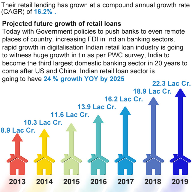 Their retail lending has grown at a compound annual growth rate ( CAGR ) of 16.2%. Indian retail loan sector is going to have 24 % growth YOY by 2025
